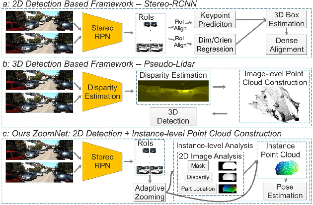 Figure 1 for ZoomNet: Part-Aware Adaptive Zooming Neural Network for 3D Object Detection