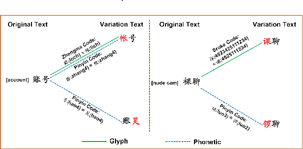 Figure 1 for Detect Camouflaged Spam Content via StoneSkipping: Graph and Text Joint Embedding for Chinese Character Variation Representation