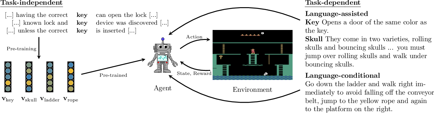 Figure 1 for A Survey of Reinforcement Learning Informed by Natural Language