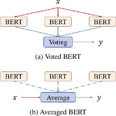 Figure 1 for Improving BERT Fine-Tuning via Self-Ensemble and Self-Distillation