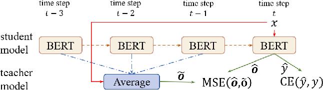 Figure 3 for Improving BERT Fine-Tuning via Self-Ensemble and Self-Distillation