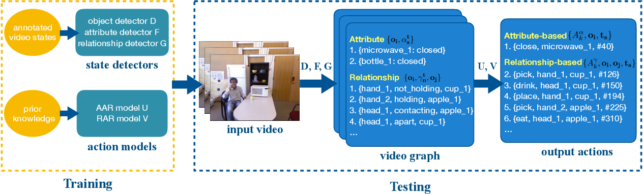 Figure 4 for Explainable Video Action Reasoning via Prior Knowledge and State Transitions
