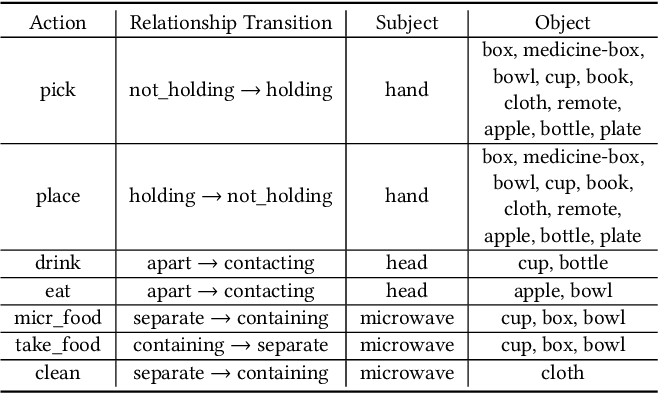 Figure 3 for Explainable Video Action Reasoning via Prior Knowledge and State Transitions