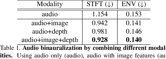 Figure 2 for Depth Infused Binaural Audio Generation using Hierarchical Cross-Modal Attention