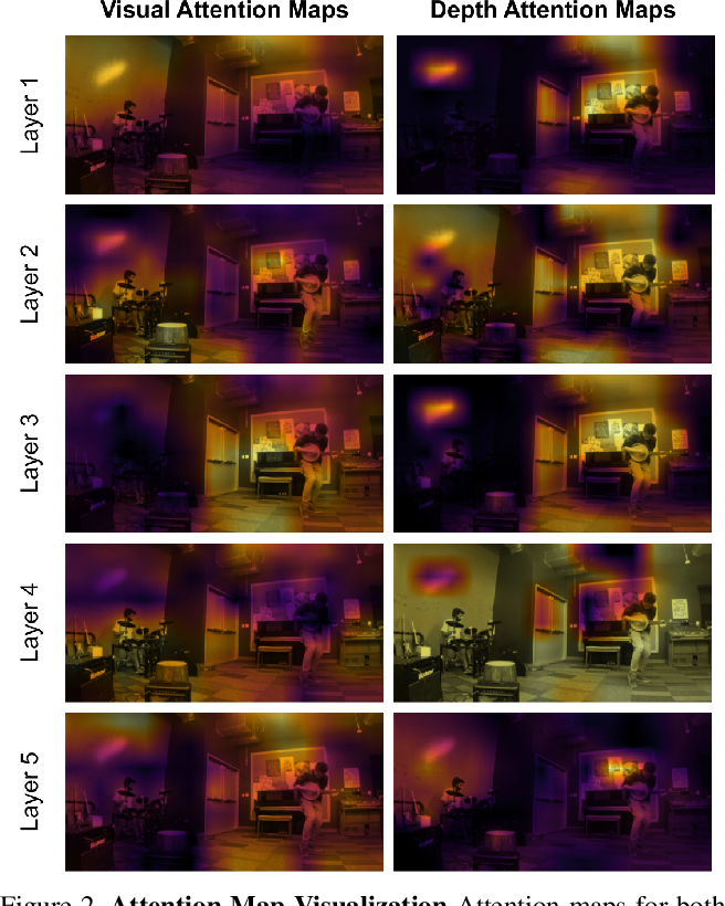 Figure 4 for Depth Infused Binaural Audio Generation using Hierarchical Cross-Modal Attention