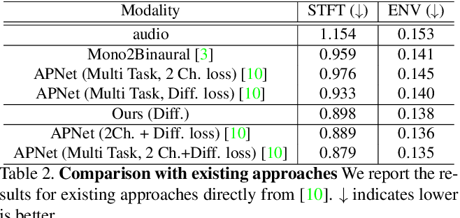 Figure 3 for Depth Infused Binaural Audio Generation using Hierarchical Cross-Modal Attention