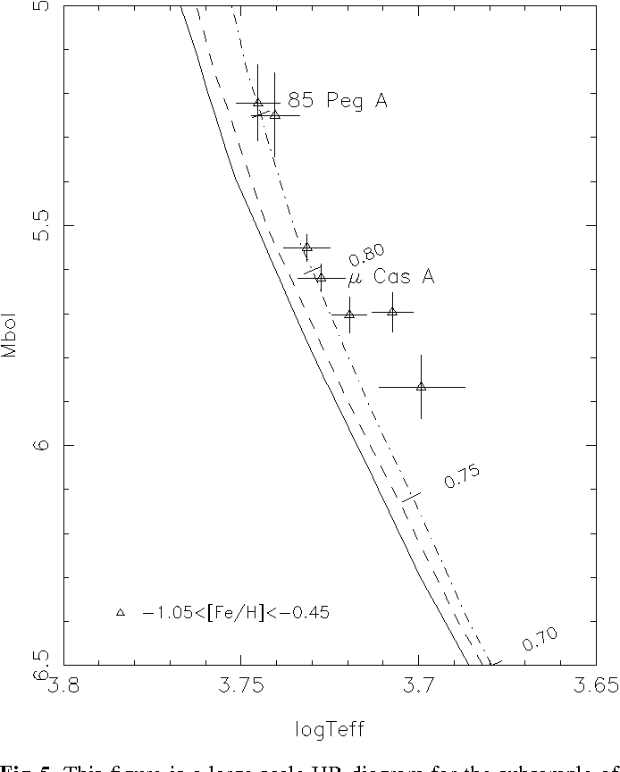 The Hipparcos Hr Diagram Of Nearby Stars In The Metallicity Range