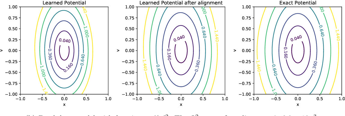 Figure 3 for OnsagerNet: Learning Stable and Interpretable Dynamics using a Generalized Onsager Principle
