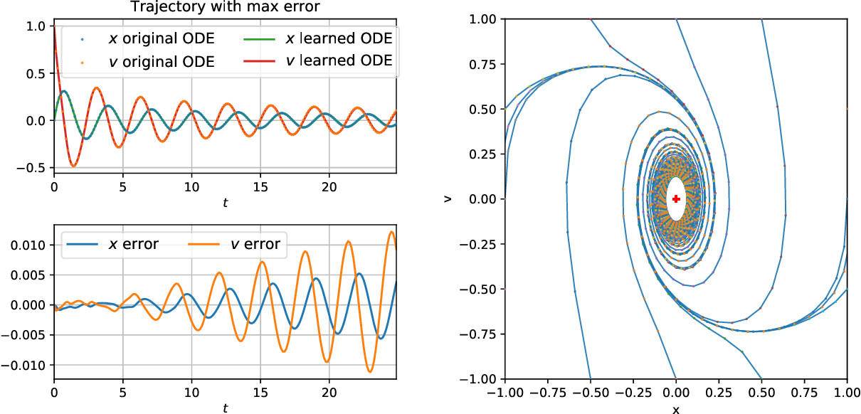 Figure 4 for OnsagerNet: Learning Stable and Interpretable Dynamics using a Generalized Onsager Principle