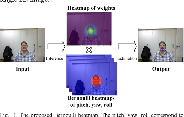 Figure 1 for Deep Convolutional Neural Network-based Bernoulli Heatmap for Head Pose Estimation