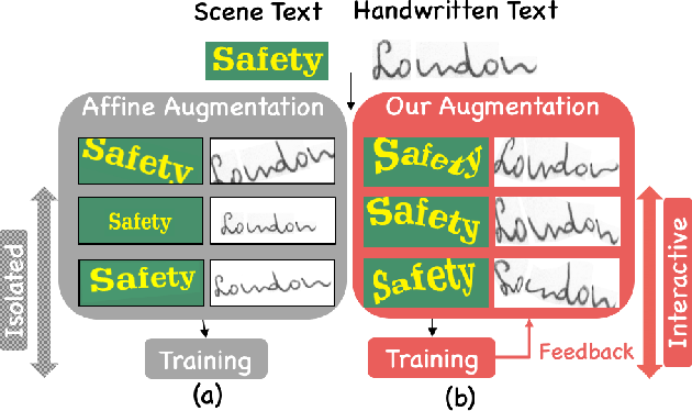 Figure 1 for Learn to Augment: Joint Data Augmentation and Network Optimization for Text Recognition