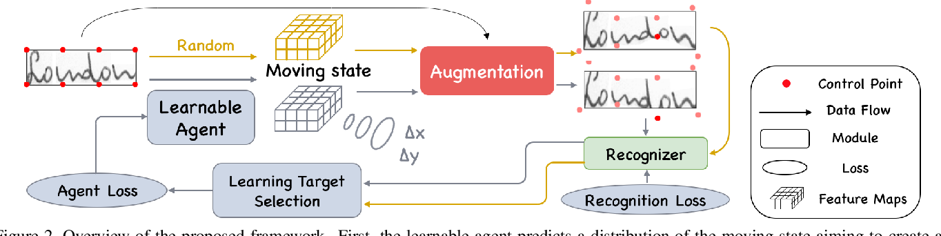 Figure 3 for Learn to Augment: Joint Data Augmentation and Network Optimization for Text Recognition