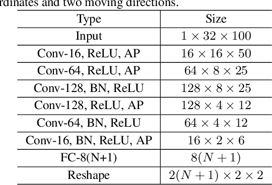 Figure 2 for Learn to Augment: Joint Data Augmentation and Network Optimization for Text Recognition