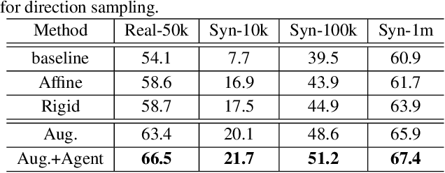 Figure 4 for Learn to Augment: Joint Data Augmentation and Network Optimization for Text Recognition