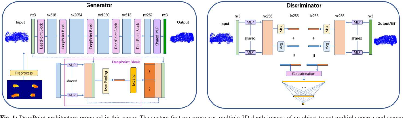 Figure 1 for DeepPoint: A Deep Learning Model for 3D Reconstruction in Point Clouds via mmWave Radar