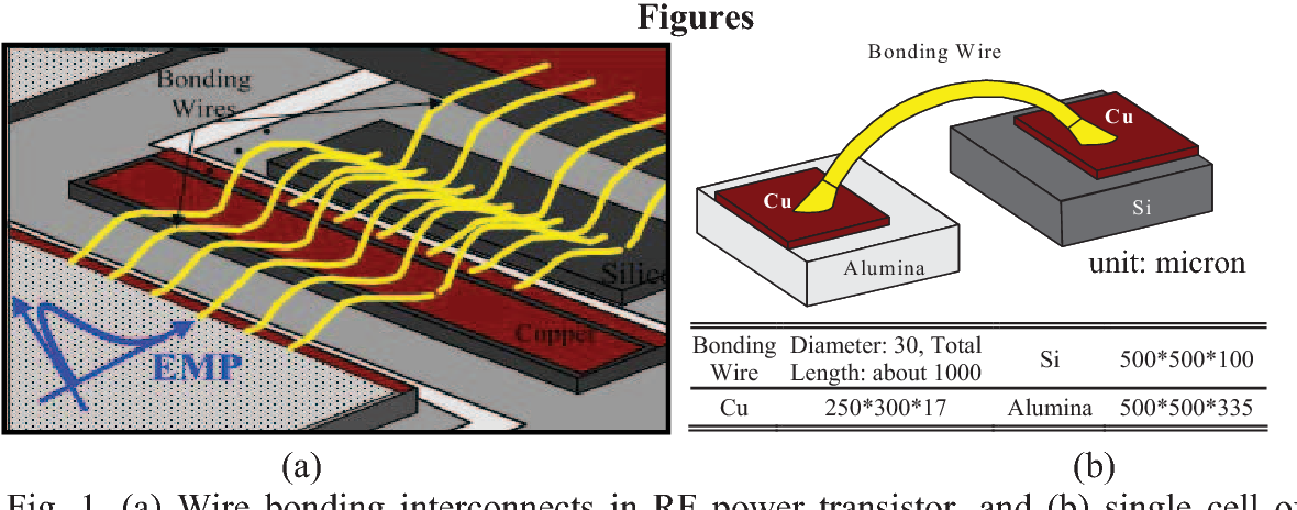 Fig. 1. (a) Wire bonding interconnects in RF power transistor, and (b) single cell of wire bonding interconnect with geometrical parameters listed.