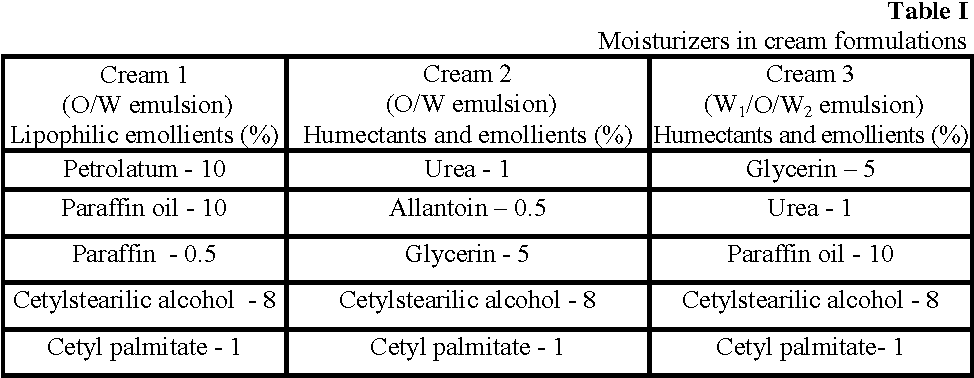 PDF] EFFICACY EVALUATION OF DIFFERENT CREAM FORMULATIONS ON