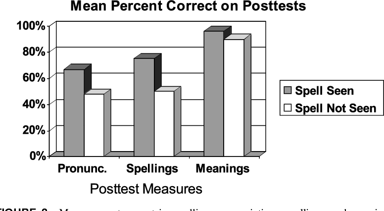 Figure 3 from Spellings of Words : A Neglected Facilitator