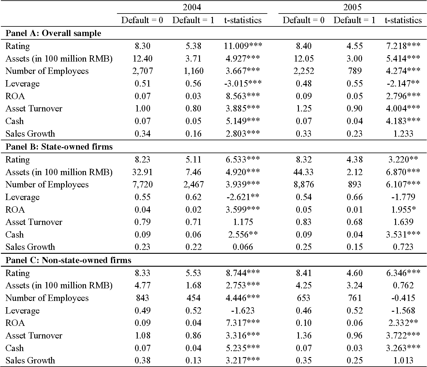 Table 3 From Information From Relationship Lending Evidence From