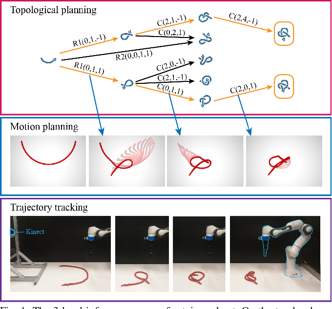 Figure 1 for Learning Topological Motion Primitives for Knot Planning