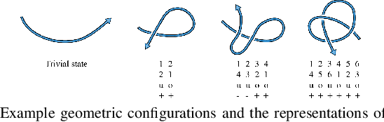 Figure 2 for Learning Topological Motion Primitives for Knot Planning