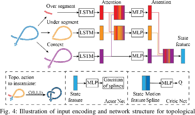 Figure 3 for Learning Topological Motion Primitives for Knot Planning