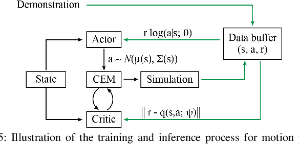 Figure 4 for Learning Topological Motion Primitives for Knot Planning