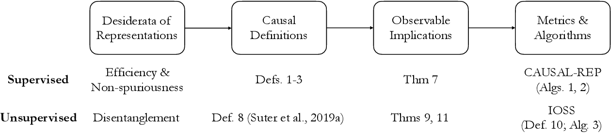 Figure 1 for Desiderata for Representation Learning: A Causal Perspective