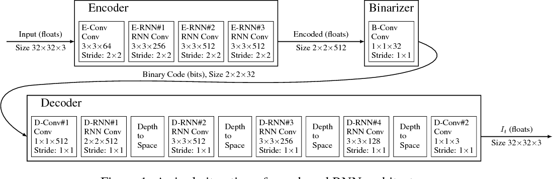 Figure 1 for Full Resolution Image Compression with Recurrent Neural Networks