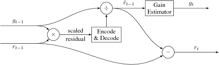 Figure 3 for Full Resolution Image Compression with Recurrent Neural Networks