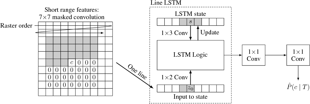Figure 4 for Full Resolution Image Compression with Recurrent Neural Networks