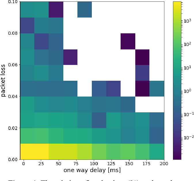 Figure 1 for Anomaly detection in wide area network mesh using two machine learning anomaly detection algorithms