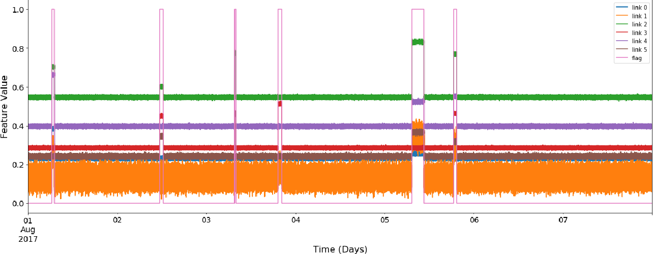 Figure 4 for Anomaly detection in wide area network mesh using two machine learning anomaly detection algorithms