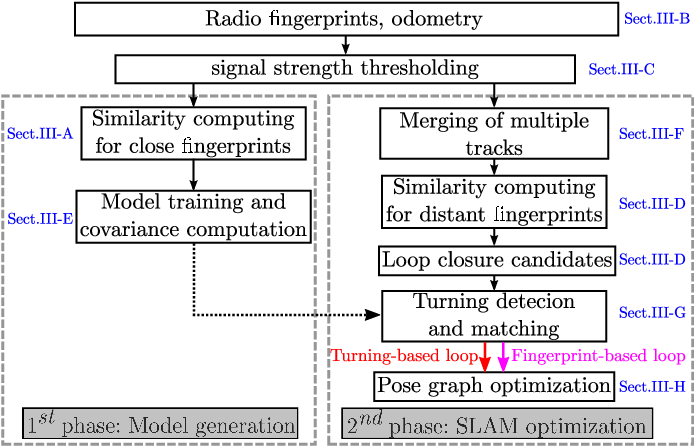 Figure 1 for Collaborative SLAM based on Wifi Fingerprint Similarity and Motion Information