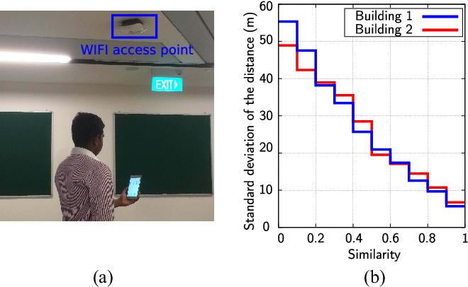 Figure 2 for Collaborative SLAM based on Wifi Fingerprint Similarity and Motion Information