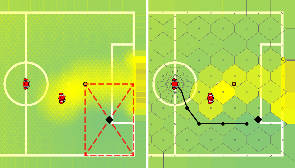 Fig. 1. An example situation: (left) initial positions of the supporter (center) and the attacker (closer to the ball); the center (black diamond) of the red dashed rectangle illustrates the target position for the supporter; the scalar field encoding the strategy is depicted by the intensity of the yellow glow (the global minimum is at the diamond); (right) the Voronoi tessellation with the weights of the regions depicted by the intensity of the yellow color; path calculated by the A*.