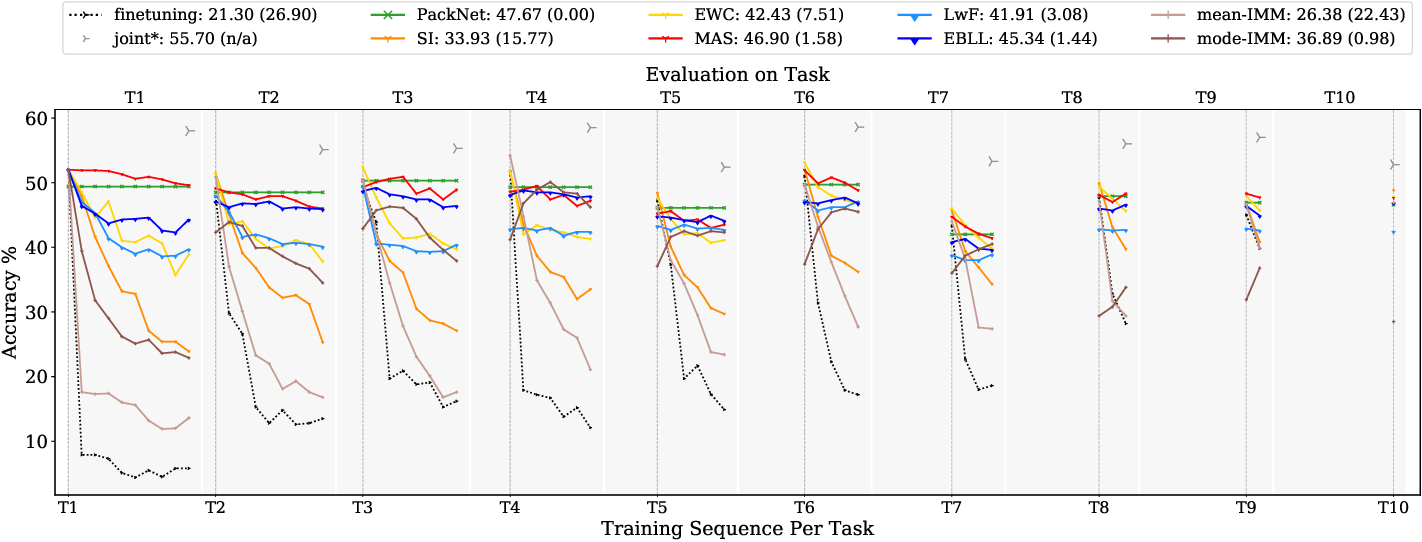 Figure 4 for Continual learning: A comparative study on how to defy forgetting in classification tasks