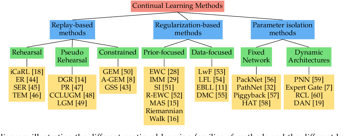 Figure 1 for Continual learning: A comparative study on how to defy forgetting in classification tasks