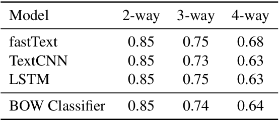 Figure 2 for Listener's Social Identity Matters in Personalised Response Generation