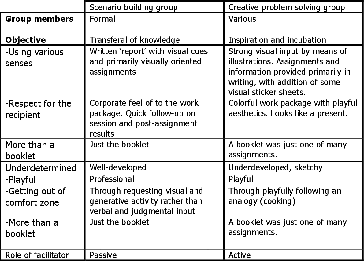 PDF] Widening involvement in creative group processes