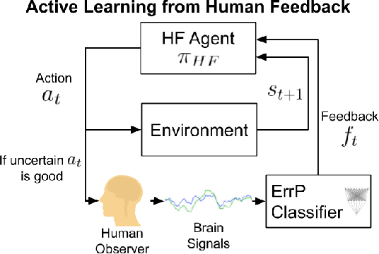 Figure 2 for Maximizing BCI Human Feedback using Active Learning