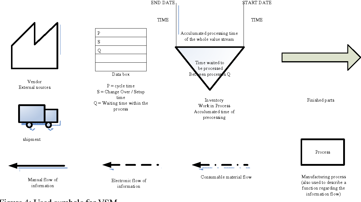 Figure 4 From 1 Value Stream Mapping Vsm In A Manufacture To