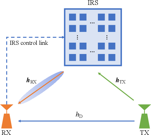 Figure 1 for Diagnosis of Intelligent Reflecting Surface in Millimeter-wave Communication Systems