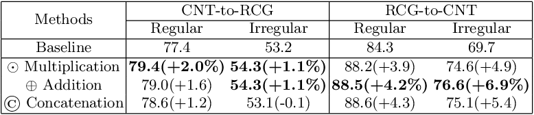Figure 4 for Reciprocal Feature Learning via Explicit and Implicit Tasks in Scene Text Recognition