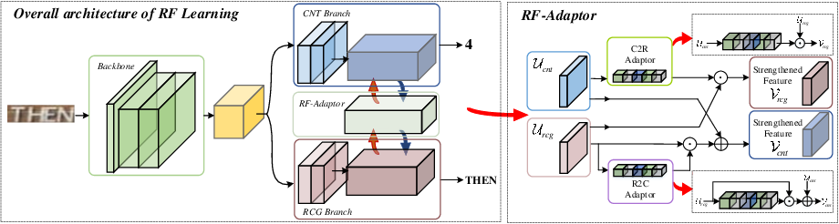Figure 1 for Reciprocal Feature Learning via Explicit and Implicit Tasks in Scene Text Recognition