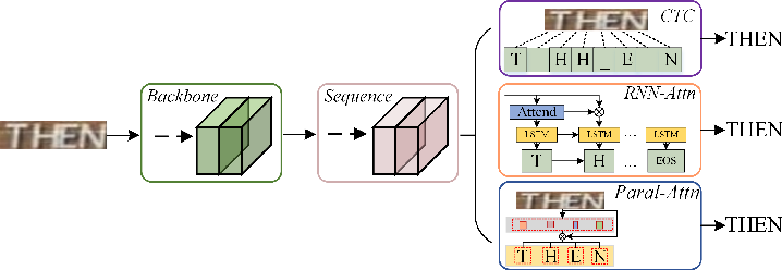 Figure 3 for Reciprocal Feature Learning via Explicit and Implicit Tasks in Scene Text Recognition
