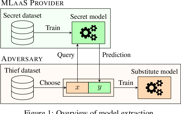 Figure 1 for A framework for the extraction of Deep Neural Networks by leveraging public data