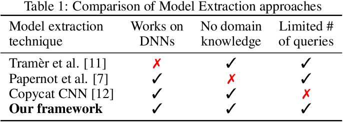 Figure 2 for A framework for the extraction of Deep Neural Networks by leveraging public data
