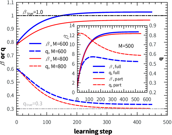 Figure 2 for Statistical physics of unsupervised learning with prior knowledge in neural networks