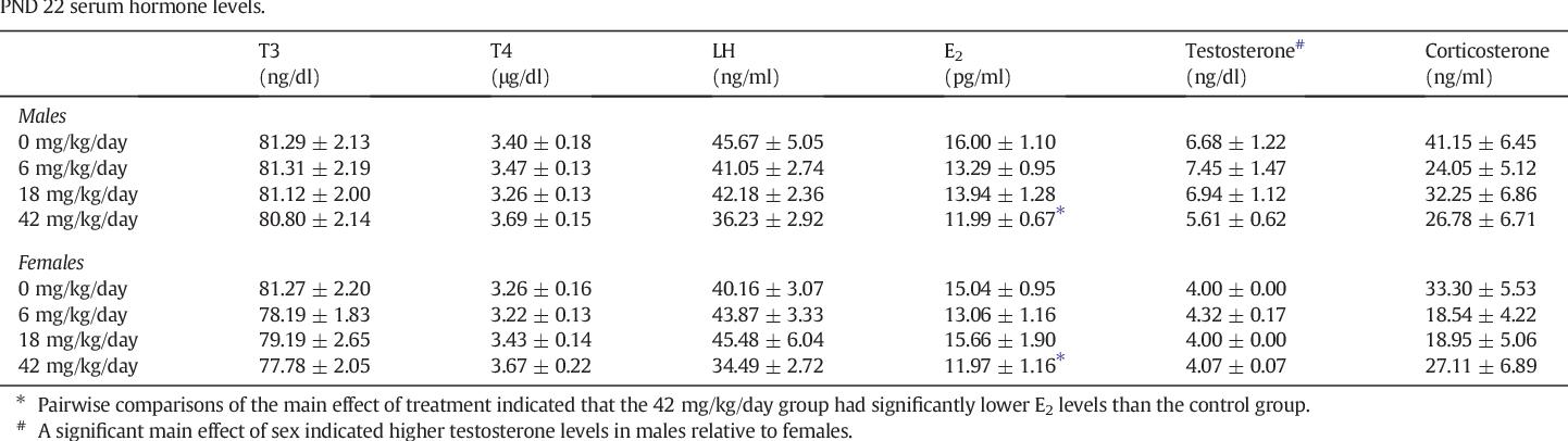 Figure 1 from Effects of perinatal methylphenidate (MPH